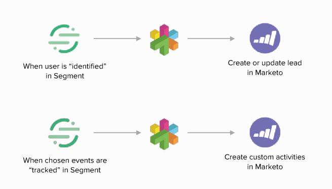 Datadriven Marketing Be Smarter With Segment And Marketo Trayio - Data driven mapping